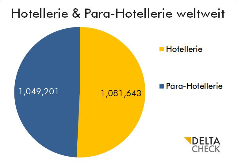 hotellerie & para-hotellerie weltweit