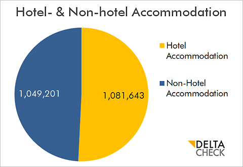 DELTA CHECK CHART Hotels vs Non hotel accommodation