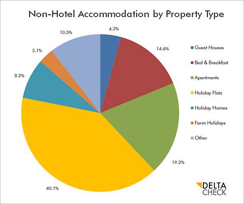 DELTA CHECK CHART Non hotel accommodation global by Property Type