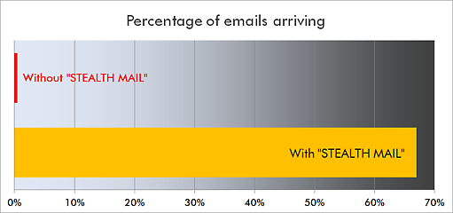 Stealth Mail Success Chart