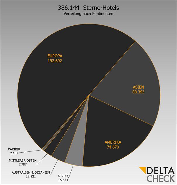 Verbluffend Grosse Zahl 386 144 Sterne Hotels Weltweit Delta Check