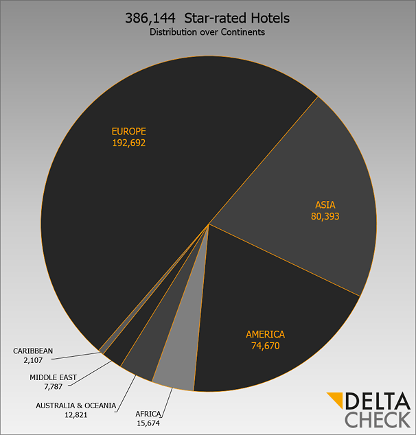 DELTA CHECK Star Count 2016 Chart Distribution over Continents