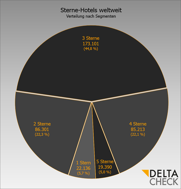 DELTA CHECK Star Count 2016 Chart Distribution over Rating